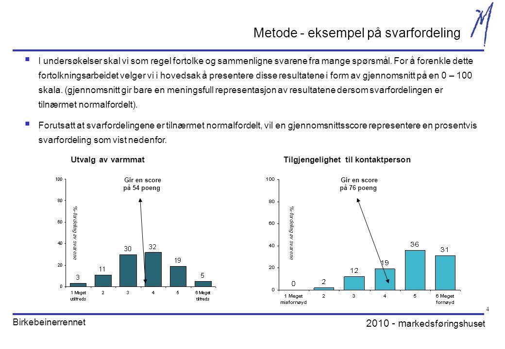 2010 - m arkedsføringshuset Birkebeinerrennet 4 Gir en score på 54 poeng Utvalg av varmmat Metode - eksempel på svarfordeling  I undersøkelser skal vi som regel fortolke og sammenligne svarene fra mange spørsmål.