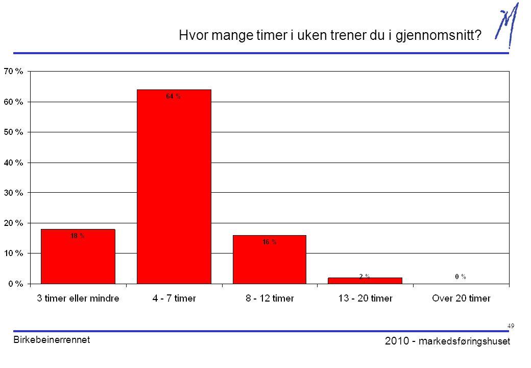 2010 - m arkedsføringshuset Birkebeinerrennet 49 Hvor mange timer i uken trener du i gjennomsnitt?