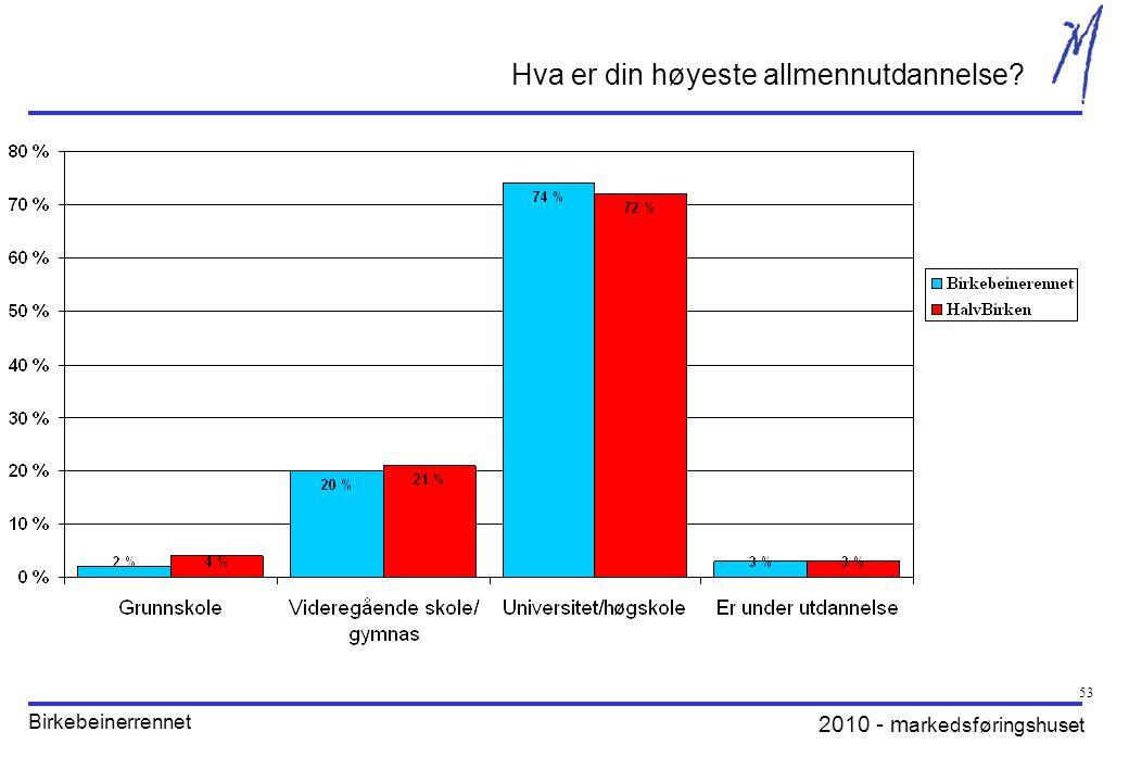 2010 - m arkedsføringshuset Birkebeinerrennet 53 Hva er din høyeste allmennutdannelse