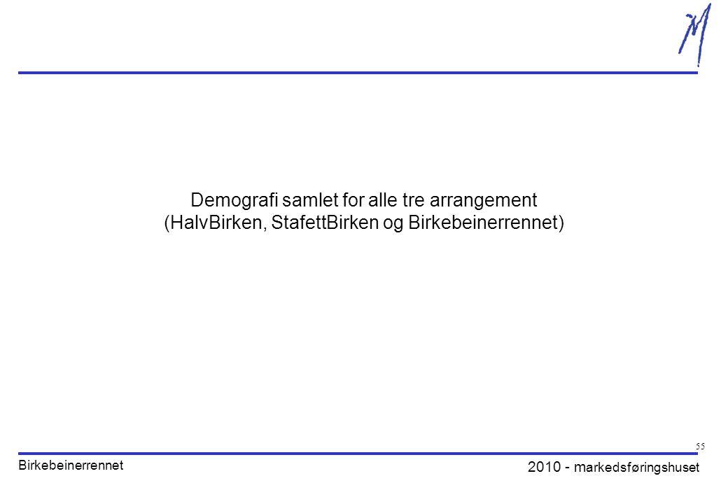2010 - m arkedsføringshuset Birkebeinerrennet Demografi samlet for alle tre arrangement (HalvBirken, StafettBirken og Birkebeinerrennet) 55