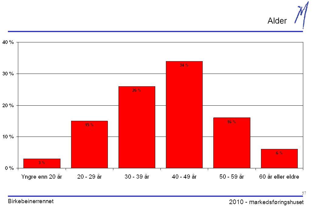 2010 - m arkedsføringshuset Birkebeinerrennet 57 Alder