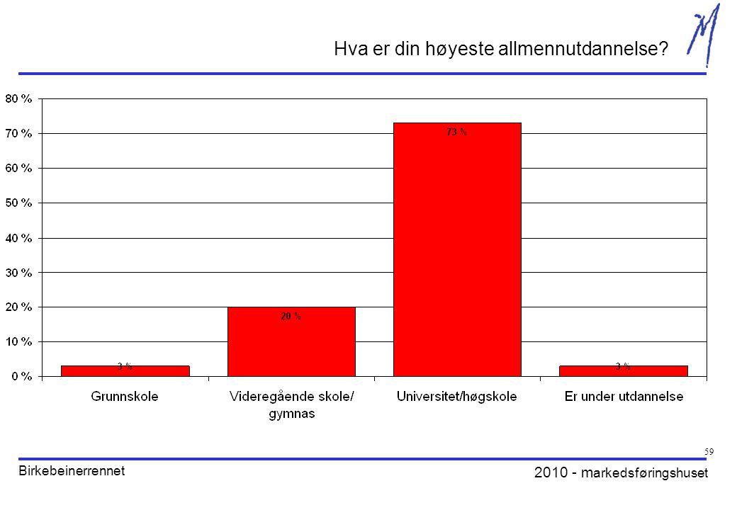 2010 - m arkedsføringshuset Birkebeinerrennet 59 Hva er din høyeste allmennutdannelse