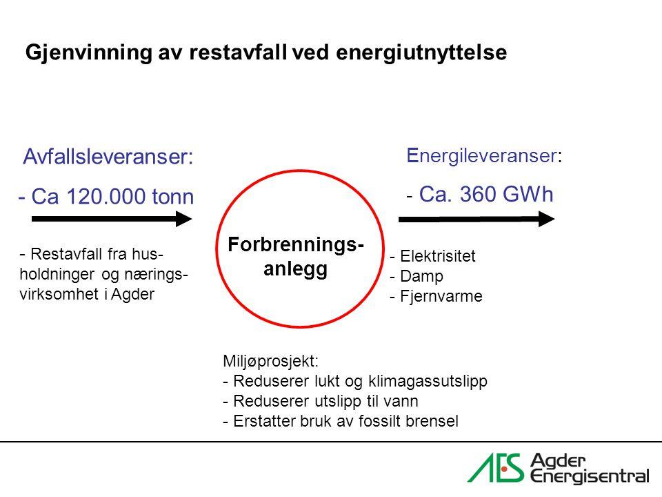 Gjenvinning av restavfall ved energiutnyttelse Forbrennings- anlegg Avfallsleveranser: - Ca 120.000 tonn Energileveranser: - Ca. 360 GWh - Elektrisite