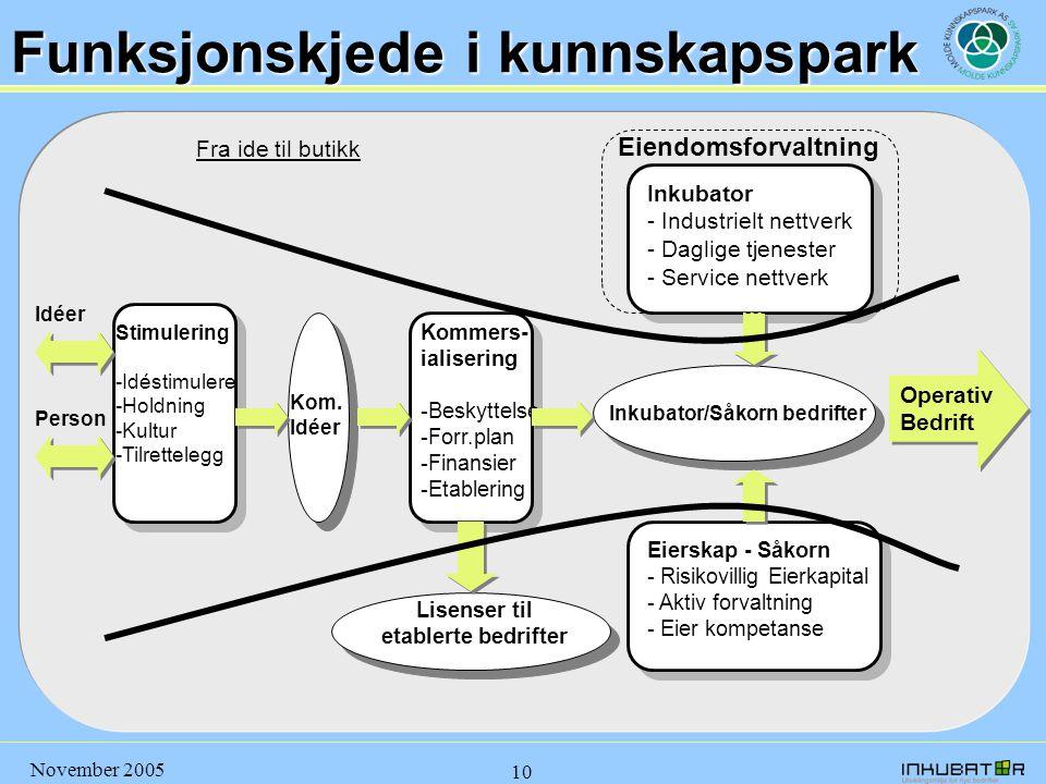 November 2005 10 Lisenser til etablerte bedrifter Inkubator/Såkorn bedrifter Stimulering -Idéstimulere -Holdning -Kultur -Tilrettelegg Kommers- ialise