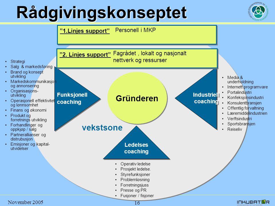 November 2005 16 Rådgivingskonseptet Funksjonell coaching Funksjonell coaching •Strategi •Salg & markedsføring •Brand og konsept utvikling •Markedskom