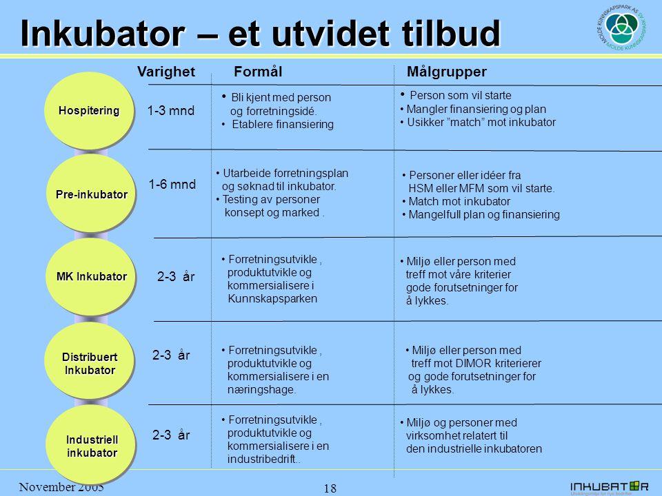 November 2005 18 Inkubator – et utvidet tilbud Hospitering Pre-inkubator MK Inkubator Industriellinkubator Distribuert Inkubator VarighetMålgrupper 1-