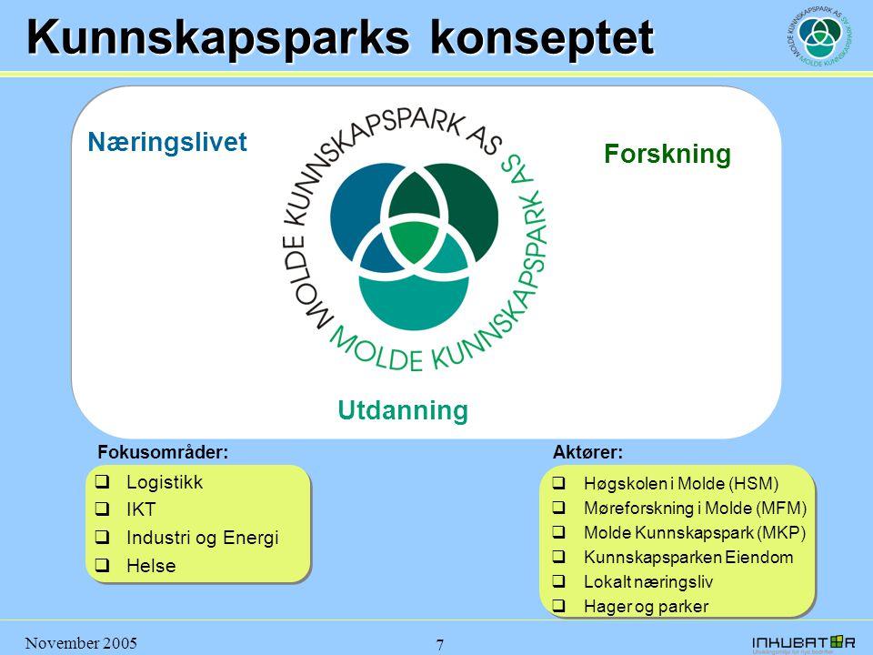 November 2005 7 Kunnskapsparks konseptet Næringslivet Forskning Utdanning Fokusområder:  Logistikk  IKT  Industri og Energi  Helse Aktører:  Høgs