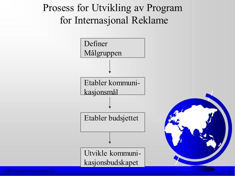 EBN Handelshøyskolen BI9 Prosess for Utvikling av Program for Internasjonal Reklame Definer Målgruppen Etabler kommuni- kasjonsmål Etabler budsjettet Utvikle kommuni- kasjonsbudskapet