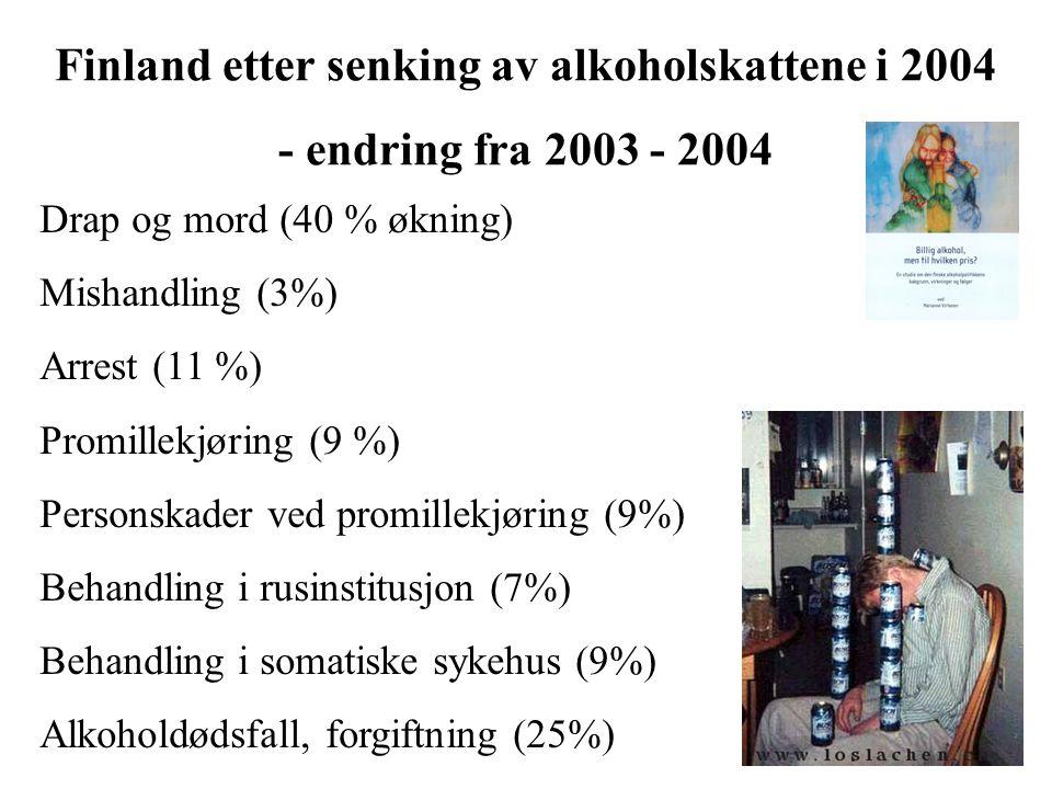 Finland etter senking av alkoholskattene i 2004 - endring fra 2003 - 2004 Drap og mord (40 % økning) Mishandling (3%) Arrest (11 %) Promillekjøring (9 %) Personskader ved promillekjøring (9%) Behandling i rusinstitusjon (7%) Behandling i somatiske sykehus (9%) Alkoholdødsfall, forgiftning (25%)