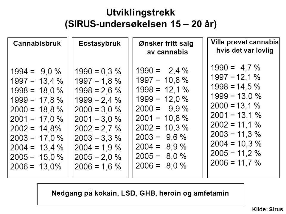 Cannabisbruk 1994 = 9,0 % 1997 = 13,4 % 1998 = 18,0 % 1999 = 17,8 % 2000 = 18,8 % 2001 = 17,0 % 2002 = 14,8% 2003 = 17,0 % 2004 = 13,4 % 2005 = 15,0 % 2006 =13,0% Ecstasybruk 1990 = 0,3 % 1997 = 1,8 % 1998 = 2,6 % 1999 = 2,4 % 2000 = 3,0 % 2001 = 3,0 % 2002 = 2,7 % 2003 = 3,3 % 2004 = 1,9 % 2005 = 2,0 % 2006 = 1,6 % Ville prøvet cannabis hvis det var lovlig 1990 = 4,7 % 1997 =12,1 % 1998 =14,5 % 1999 = 13,0 % 2000 =13,1 % 2001 = 13,1 % 2002 = 11,1 % 2003 = 11,3 % 2004 = 10,3 % 2005 = 11,2 % 2006 = 11,7 % Nedgang på kokain, LSD, GHB, heroin og amfetamin Ønsker fritt salg av cannabis 1990 = 2,4 % 1997 = 10,8 % 1998 = 12,1 % 1999 = 12,0 % 2000 = 9,9 % 2001 = 10,8 % 2002 = 10,3 % 2003 = 9,6 % 2004 = 8,9 % 2005 = 8,0 % 2006 = 8,0 % Utviklingstrekk (SIRUS-undersøkelsen 15 – 20 år) Kilde: Sirus
