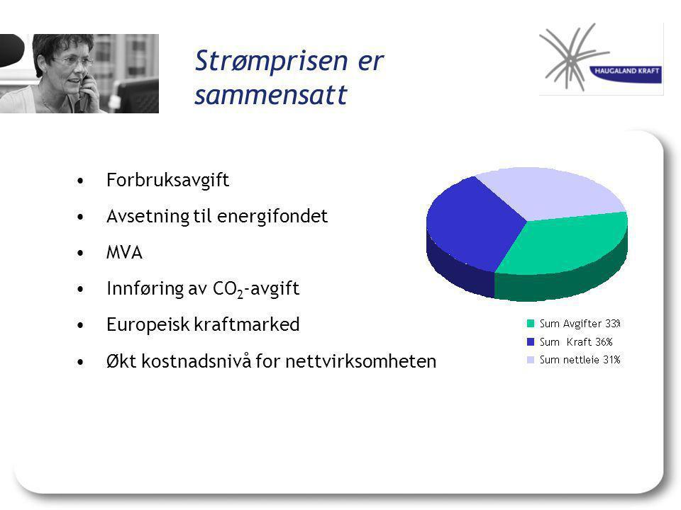 Strømprisen er sammensatt •Forbruksavgift •Avsetning til energifondet •MVA •Innføring av CO 2 -avgift •Europeisk kraftmarked •Økt kostnadsnivå for net
