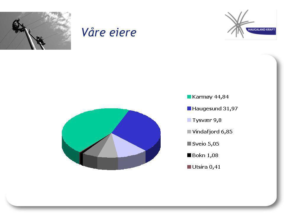 Eierskap Produksjon: Sunnhordland Kraftlag AS40,5% Ulla-Førre2,54% Tysseland Kraftlag AS40% SørVest Varme AS49% Vestkraft AS20% Vestavind Kraft AS14,3% Gass: Haugaland Gass AS91% Gasnor ASA13,4% Naturgassens hus AS1,7% Østgass AS 50 %