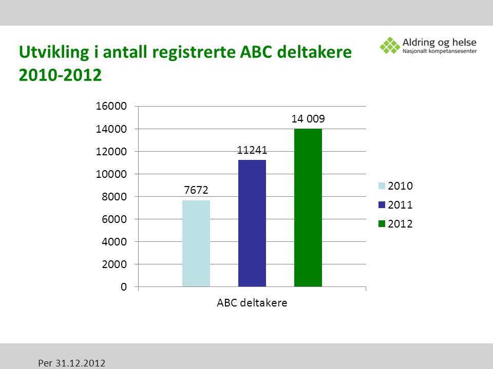 Utvikling i antall registrerte ABC deltakere 2010-2012 Per 31.12.2012
