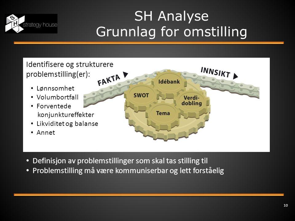 10 SH Analyse Grunnlag for omstilling • Definisjon av problemstillinger som skal tas stilling til • Problemstilling må være kommuniserbar og lett fors