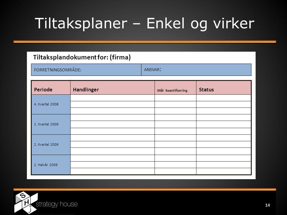 Tiltaksplaner – Enkel og virker Tiltaksplandokument for: (firma) 14 2. Halvår 2009 2. Kvartal 2009 1. Kvartal 2009 4. Kvartal 2008 Status Mål- kvantif