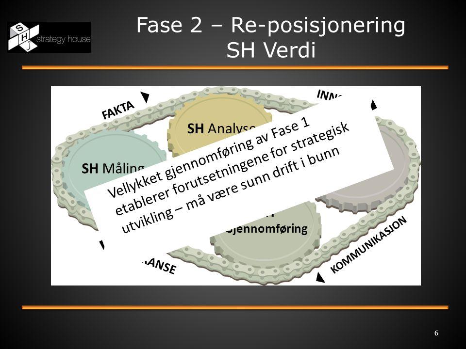 Fase 2 – Re-posisjonering SH Verdi 6 SH Måling SH Analyse SH Gjennomføring SH Valg INNSIKT KOMMUNIKASJON LEVERANSE FAKTA Vellykket gjennomføring av Fa