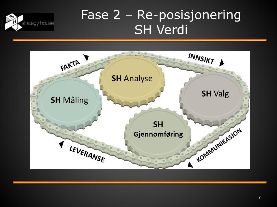 Fase 2 – Re-posisjonering SH Verdi 7 SH Måling SH Analyse SH Gjennomføring SH Valg INNSIKT KOMMUNIKASJON LEVERANSE FAKTA