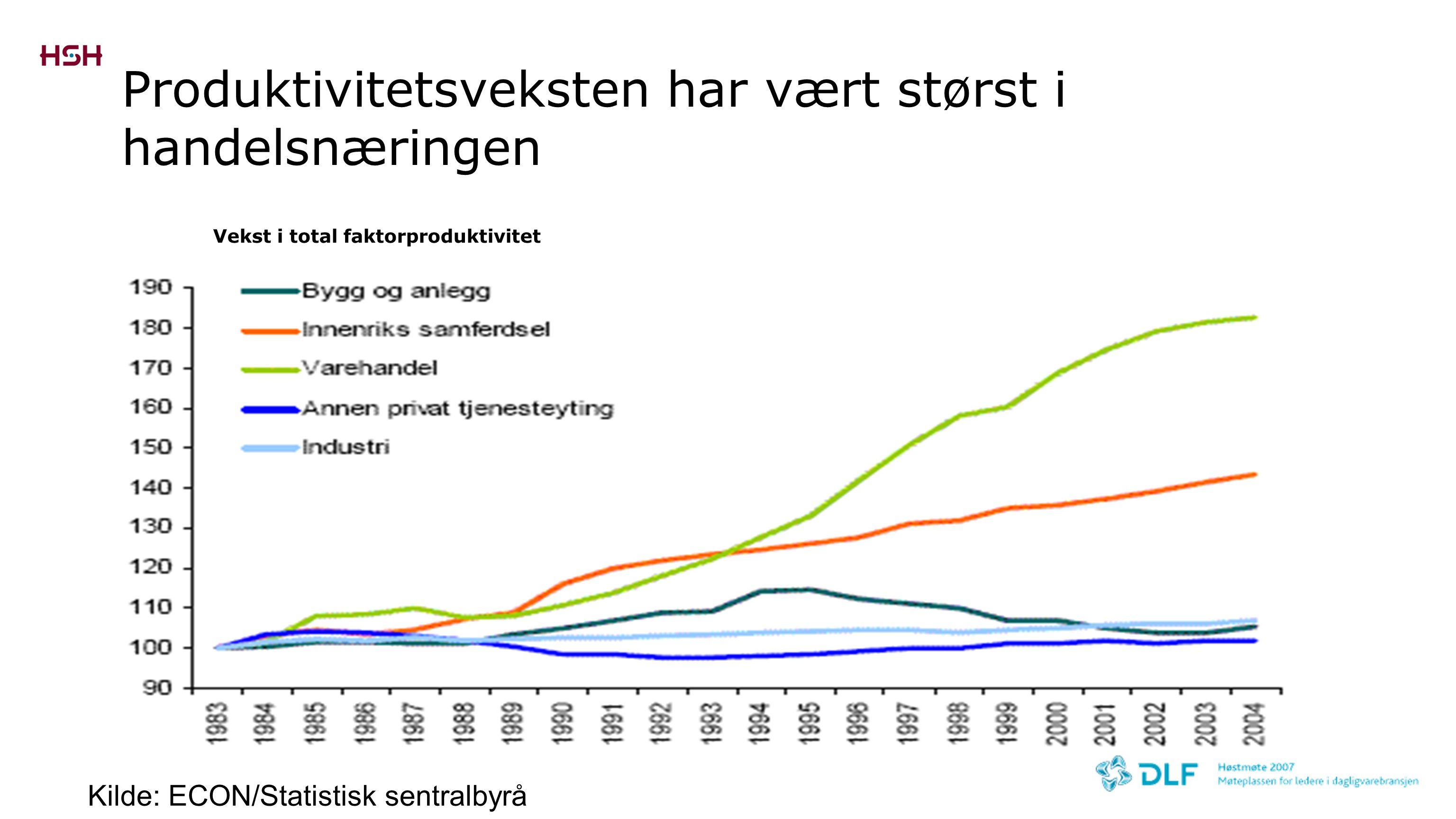 Produktivitetsveksten har vært størst i handelsnæringen Kilde: ECON/Statistisk sentralbyrå Vekst i total faktorproduktivitet