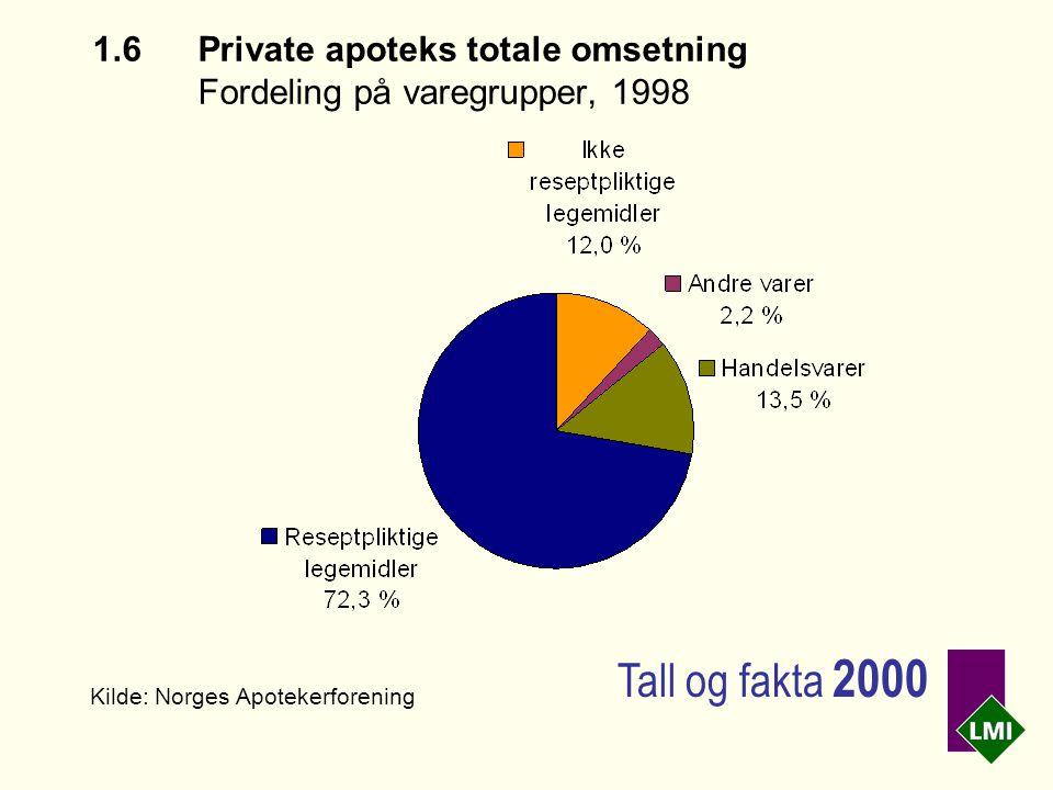 1.6Private apoteks totale omsetning Fordeling på varegrupper, 1998 Kilde: Norges Apotekerforening Tall og fakta 2000
