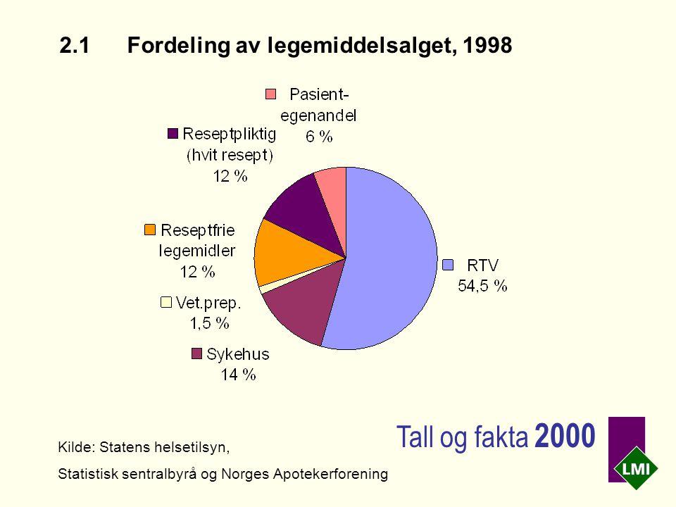 2.1Fordeling av legemiddelsalget, 1998 Kilde: Statens helsetilsyn, Statistisk sentralbyrå og Norges Apotekerforening Tall og fakta 2000