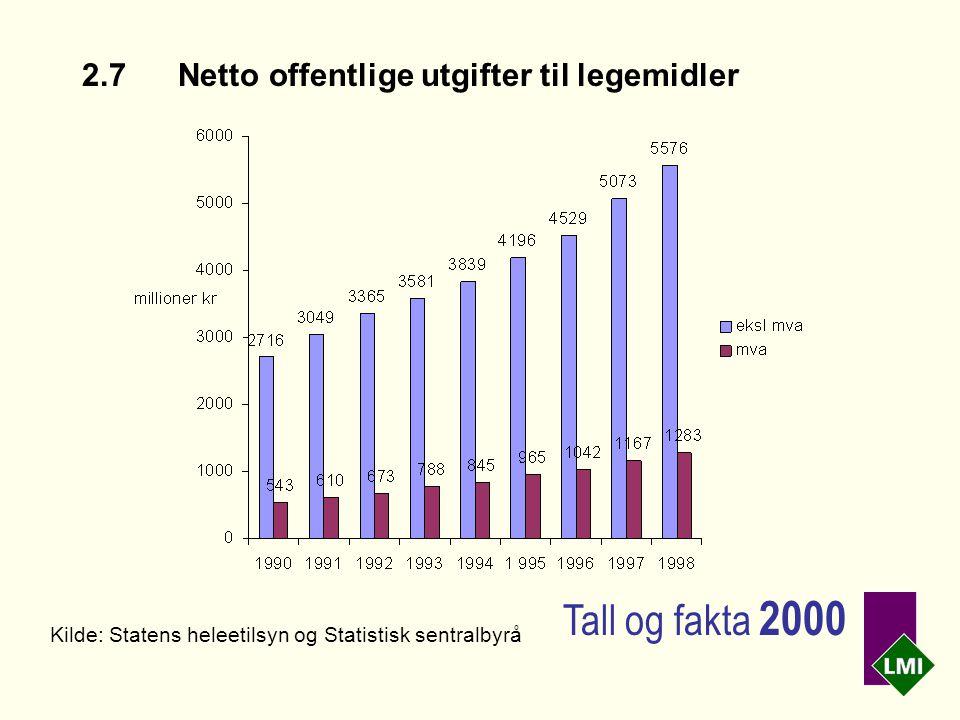 2.7Netto offentlige utgifter til legemidler Kilde: Statens heleetilsyn og Statistisk sentralbyrå Tall og fakta 2000