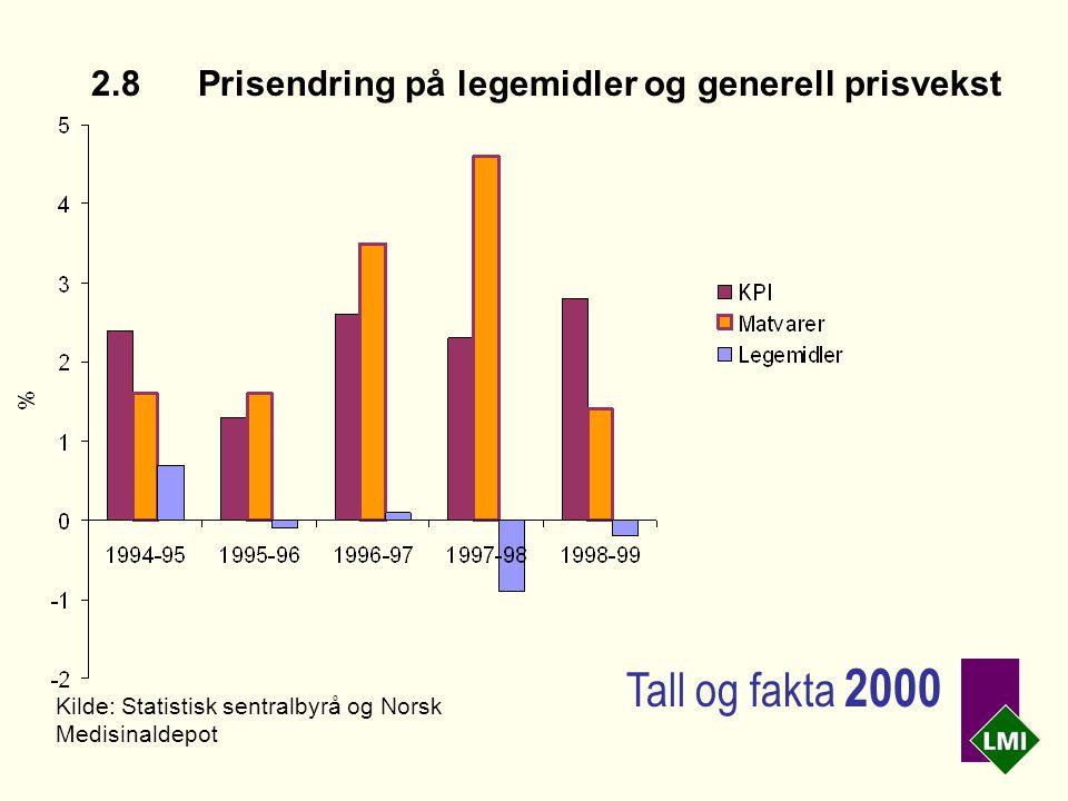 2.8Prisendring på legemidler og generell prisvekst Kilde: Statistisk sentralbyrå og Norsk Medisinaldepot Tall og fakta 2000