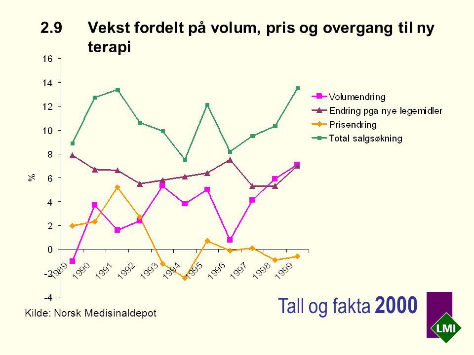 2.9Vekst fordelt på volum, pris og overgang til ny terapi Kilde: Norsk Medisinaldepot Tall og fakta 2000