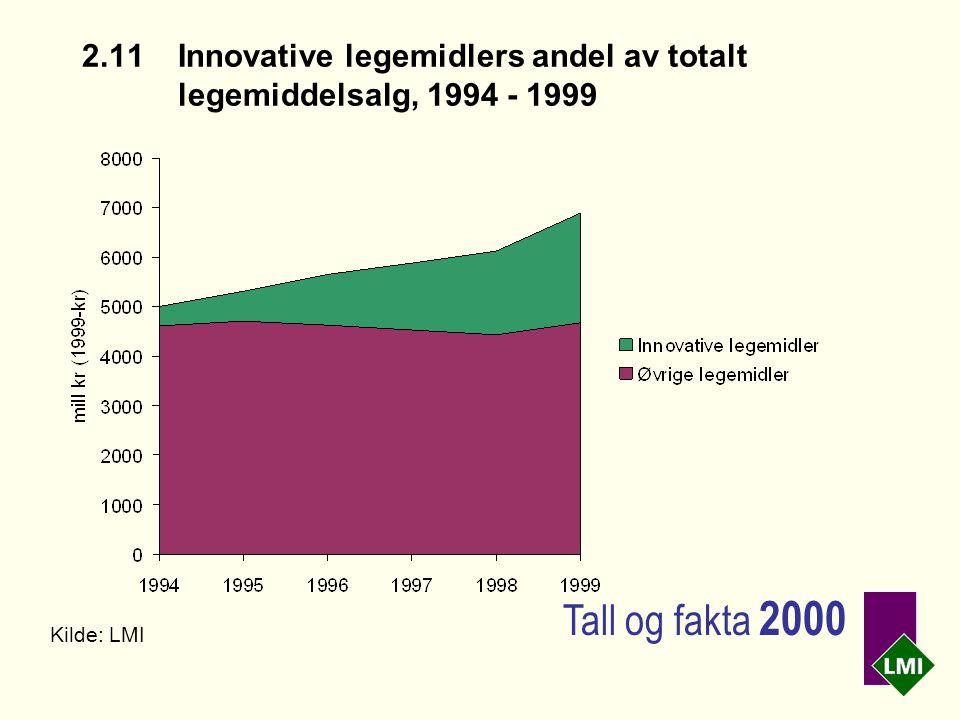 2.11Innovative legemidlers andel av totalt legemiddelsalg, 1994 - 1999 Kilde: LMI Tall og fakta 2000