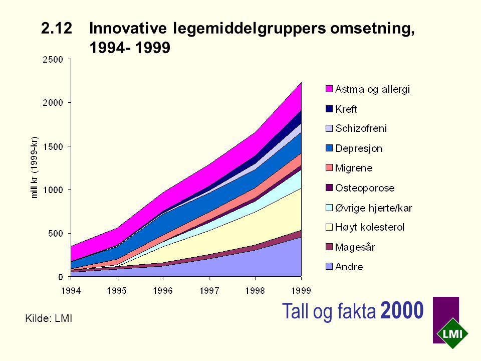 2.12Innovative legemiddelgruppers omsetning, 1994- 1999 Kilde: LMI Tall og fakta 2000
