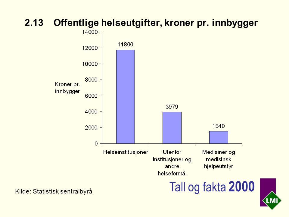 2.13Offentlige helseutgifter, kroner pr. innbygger Kilde: Statistisk sentralbyrå Tall og fakta 2000