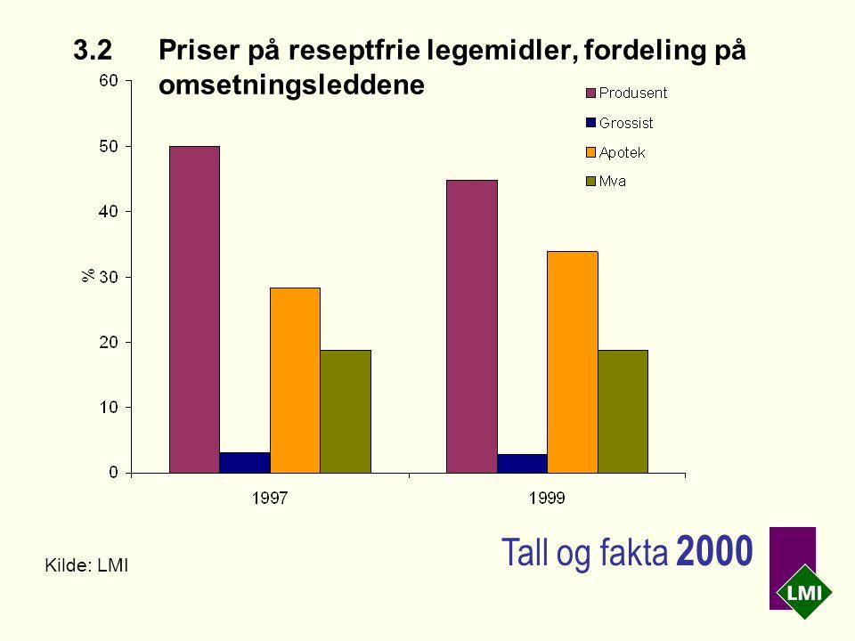 3.2Priser på reseptfrie legemidler, fordeling på omsetningsleddene Kilde: LMI Tall og fakta 2000