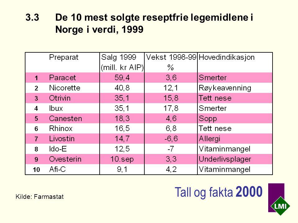 3.3De 10 mest solgte reseptfrie legemidlene i Norge i verdi, 1999 Kilde: Farmastat Tall og fakta 2000