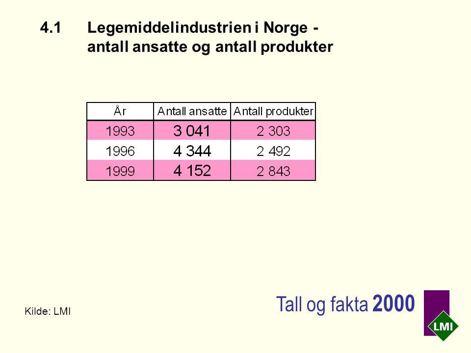 4.1Legemiddelindustrien i Norge - antall ansatte og antall produkter Kilde: LMI Tall og fakta 2000