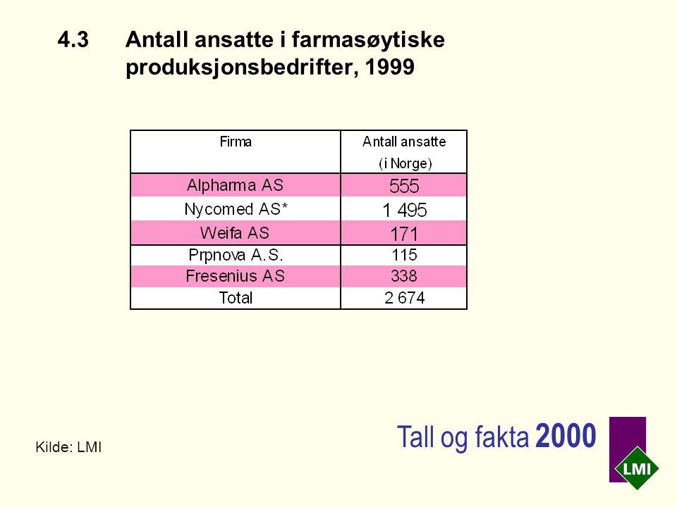 4.3Antall ansatte i farmasøytiske produksjonsbedrifter, 1999 Kilde: LMI Tall og fakta 2000