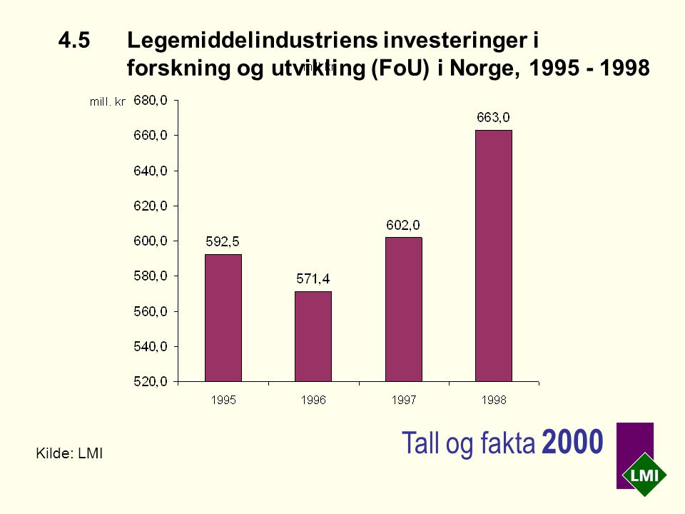 4.5Legemiddelindustriens investeringer i forskning og utvikling (FoU) i Norge, 1995 - 1998 Kilde: LMI Tall og fakta 2000