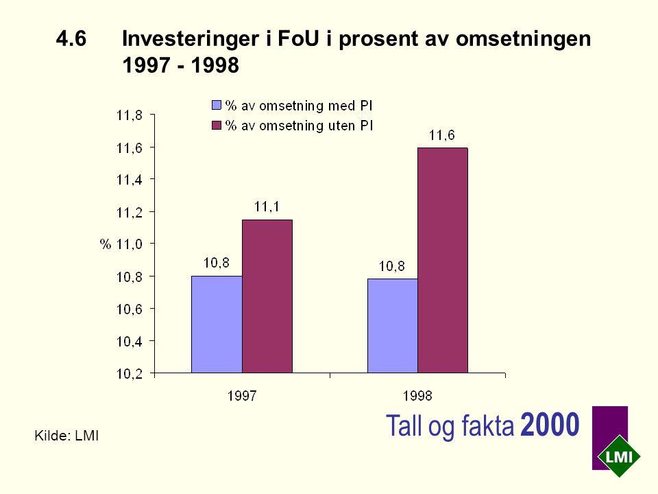 4.6Investeringer i FoU i prosent av omsetningen 1997 - 1998 Kilde: LMI Tall og fakta 2000