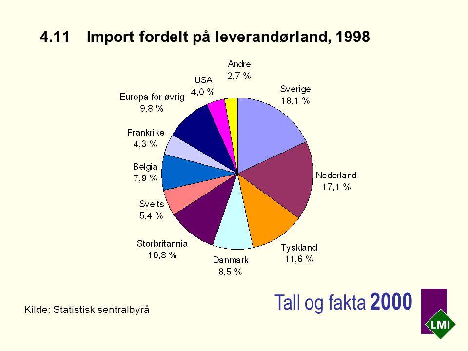 4.11Import fordelt på leverandørland, 1998 Kilde: Statistisk sentralbyrå Tall og fakta 2000