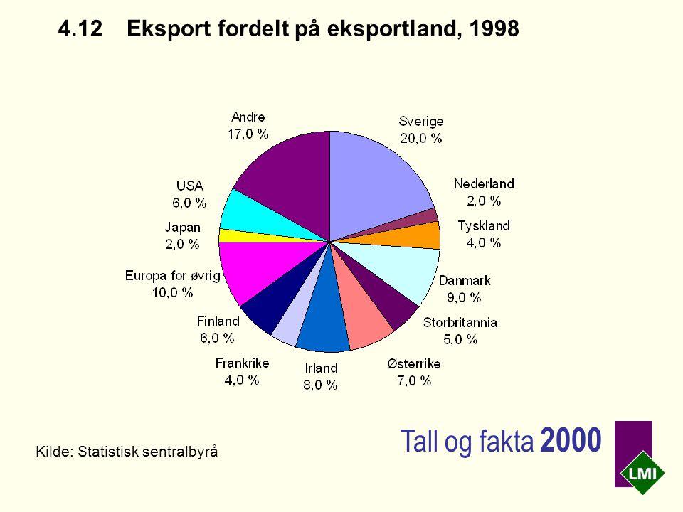 4.12Eksport fordelt på eksportland, 1998 Kilde: Statistisk sentralbyrå Tall og fakta 2000