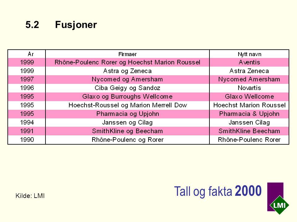5.2Fusjoner Kilde: LMI Tall og fakta 2000