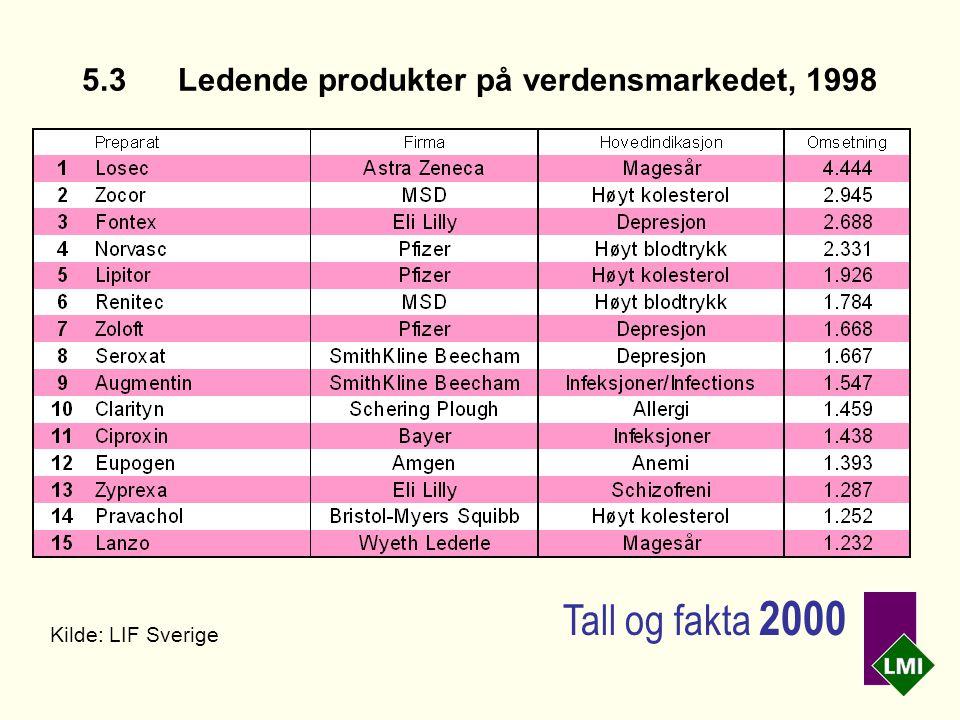 5.3Ledende produkter på verdensmarkedet, 1998 Kilde: LIF Sverige Tall og fakta 2000