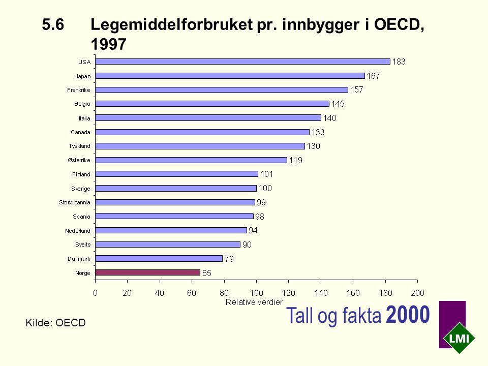 5.6Legemiddelforbruket pr. innbygger i OECD, 1997 Kilde: OECD Tall og fakta 2000