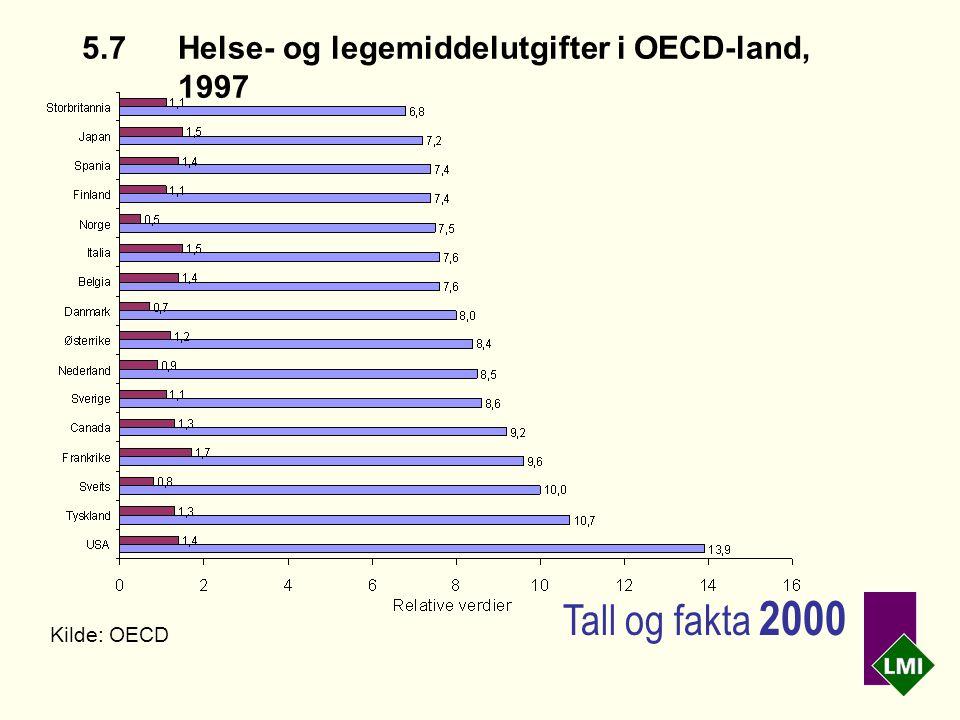 5.7Helse- og legemiddelutgifter i OECD-land, 1997 Kilde: OECD Tall og fakta 2000