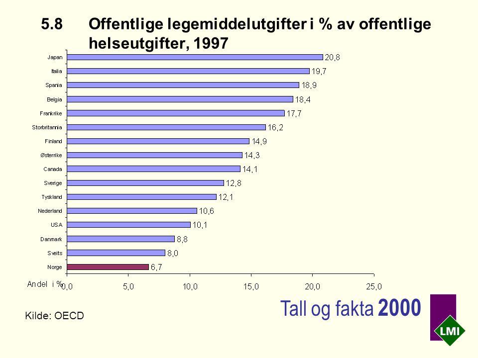 5.8Offentlige legemiddelutgifter i % av offentlige helseutgifter, 1997 Kilde: OECD Tall og fakta 2000