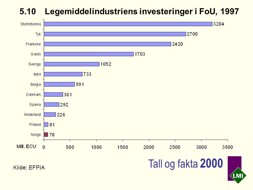 5.10Legemiddelindustriens investeringer i FoU, 1997 Kilde: EFPIA Tall og fakta 2000
