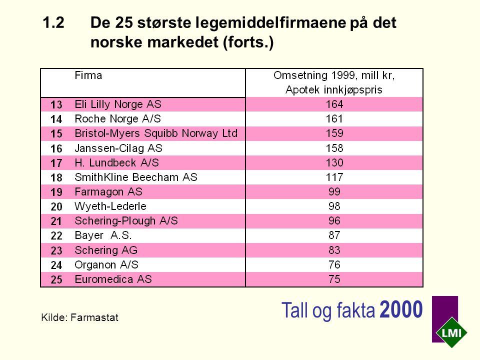 1.2 De 25 største legemiddelfirmaene på det norske markedet (forts.) Kilde: Farmastat Tall og fakta 2000