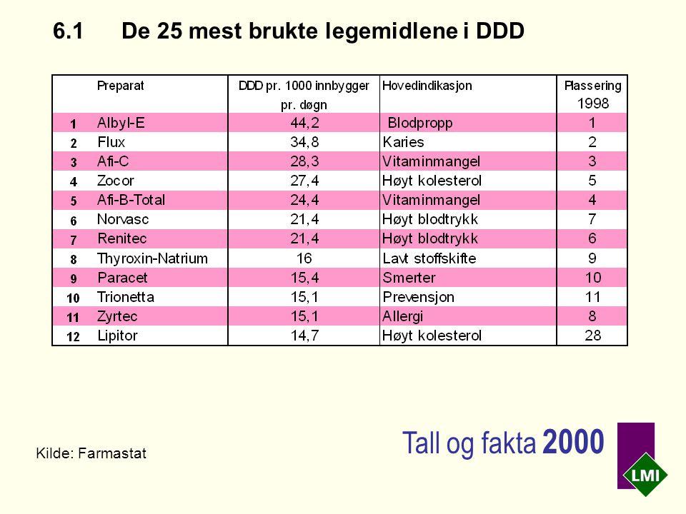 6.1De 25 mest brukte legemidlene i DDD Kilde: Farmastat Tall og fakta 2000