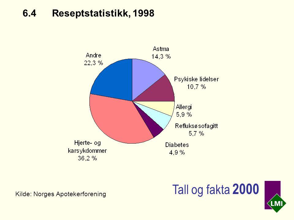 6.4Reseptstatistikk, 1998 Kilde: Norges Apotekerforening Tall og fakta 2000