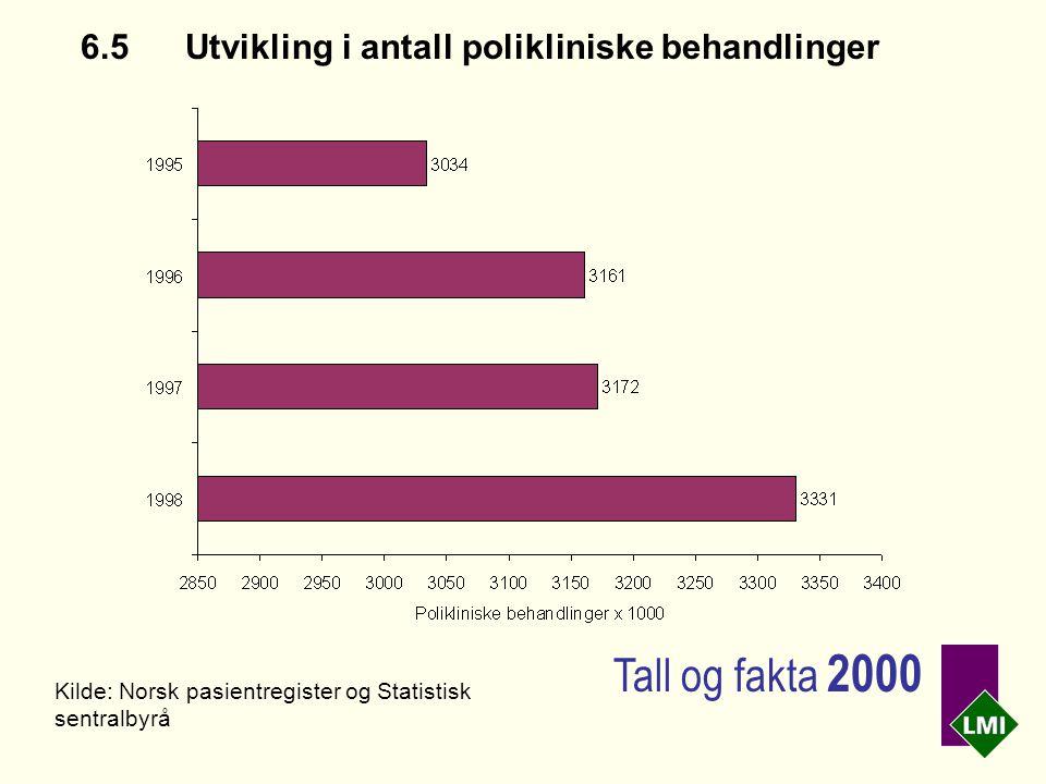 6.5 Utvikling i antall polikliniske behandlinger Kilde: Norsk pasientregister og Statistisk sentralbyrå Tall og fakta 2000