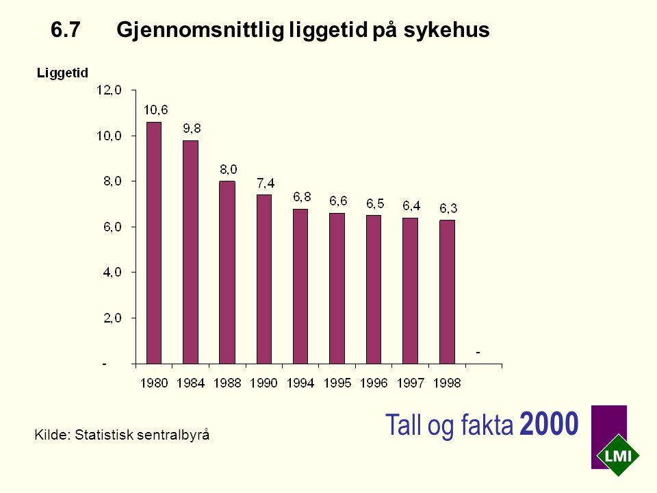 6.7Gjennomsnittlig liggetid på sykehus Kilde: Statistisk sentralbyrå Tall og fakta 2000