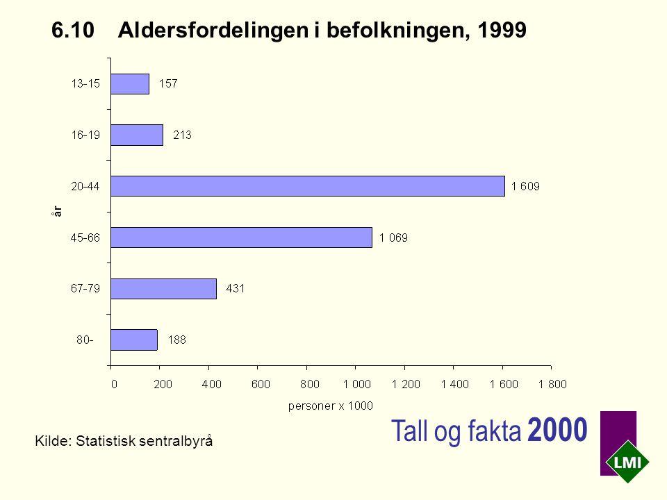 6.10 Aldersfordelingen i befolkningen, 1999 Kilde: Statistisk sentralbyrå Tall og fakta 2000